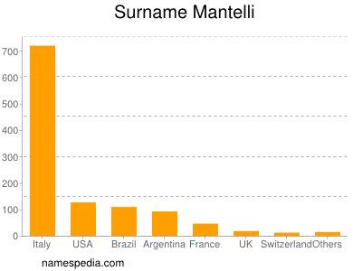 Surname Mantelli