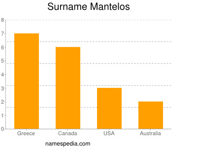 Surname Mantelos