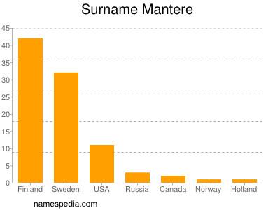 Surname Mantere
