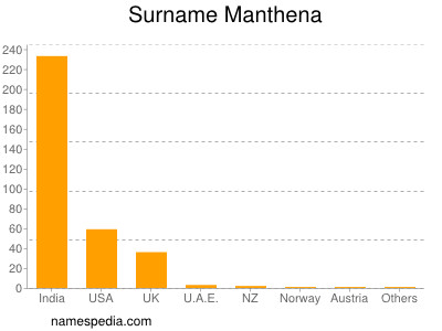 Surname Manthena