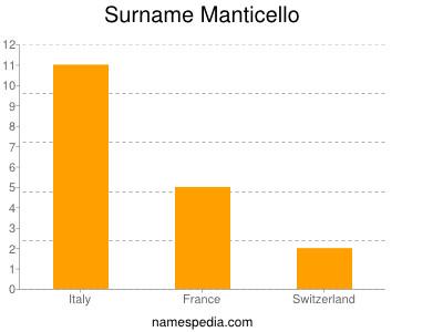 Surname Manticello