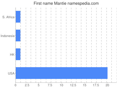Given name Mantie
