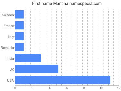 Given name Mantina