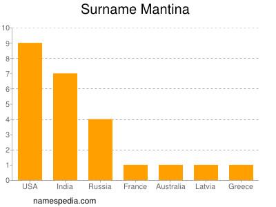 Surname Mantina
