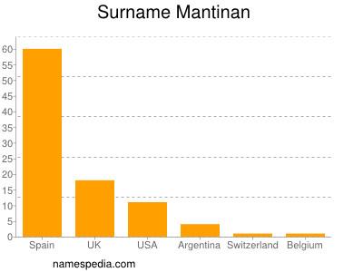 Surname Mantinan