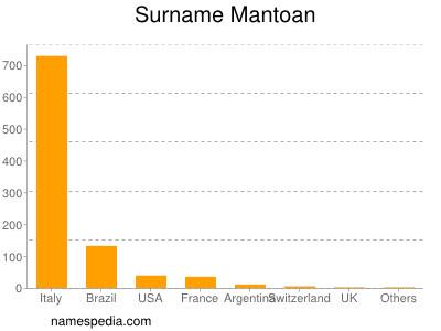 Surname Mantoan