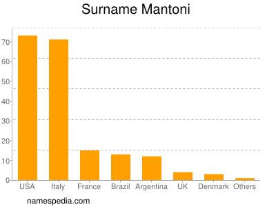 Surname Mantoni