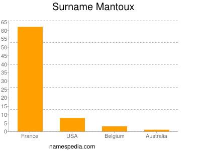 Surname Mantoux