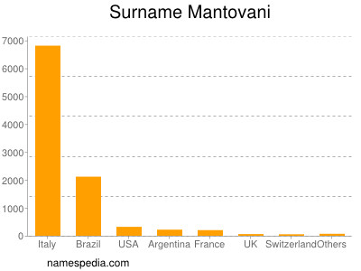Surname Mantovani