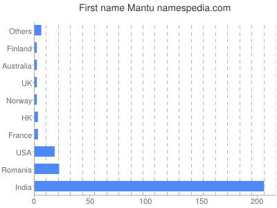 Given name Mantu