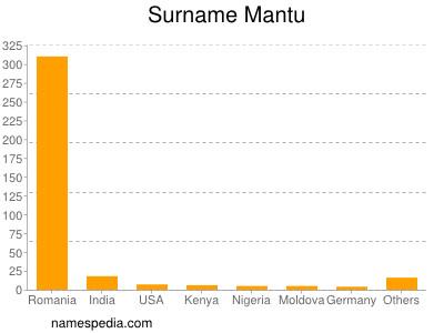 Surname Mantu