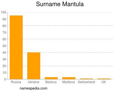 Surname Mantula