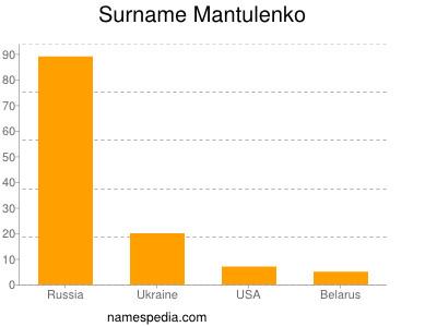 Surname Mantulenko