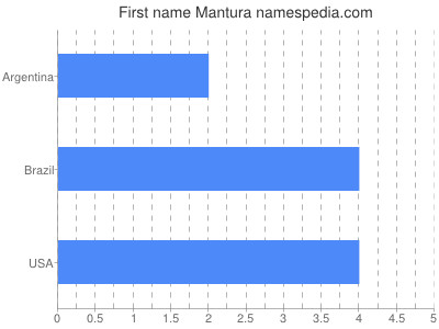 Given name Mantura