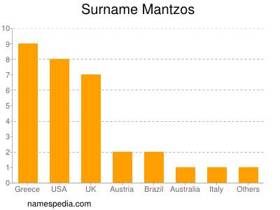 Surname Mantzos