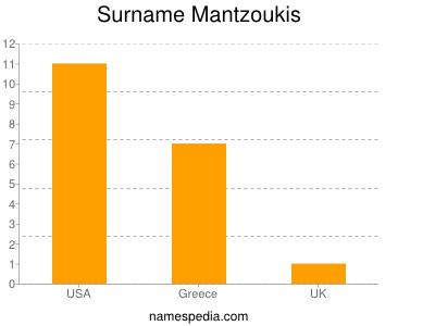 Surname Mantzoukis