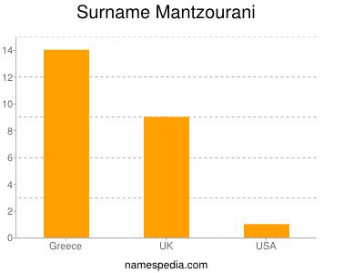 Surname Mantzourani