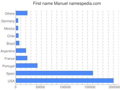 Given name Manuel