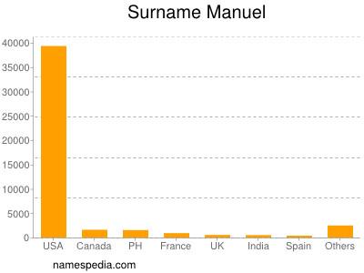 Surname Manuel