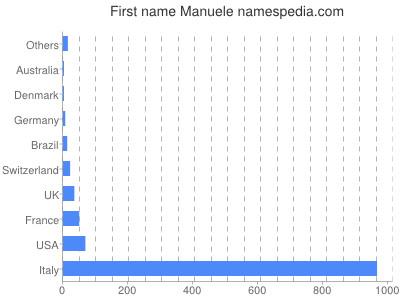 Given name Manuele