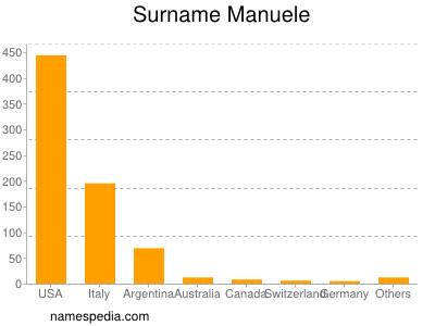 Surname Manuele