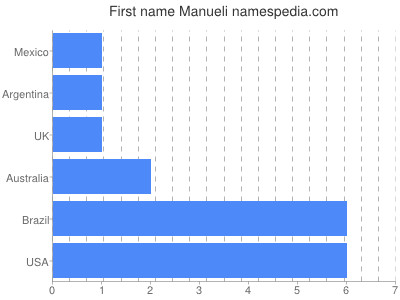 Given name Manueli