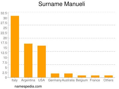 Surname Manueli
