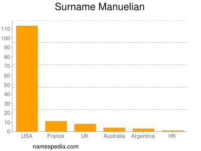 Surname Manuelian