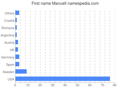 Given name Manuell