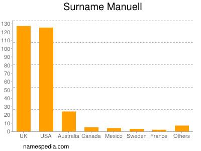 Surname Manuell