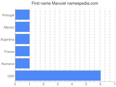 Given name Manuiel