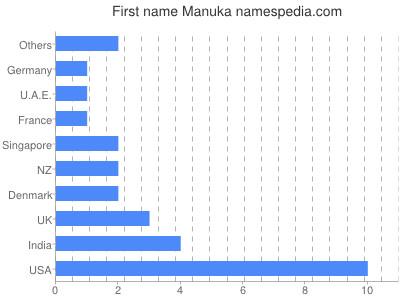 Given name Manuka