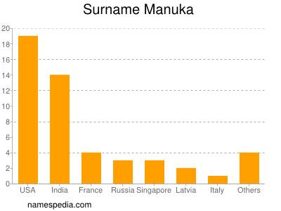 Surname Manuka
