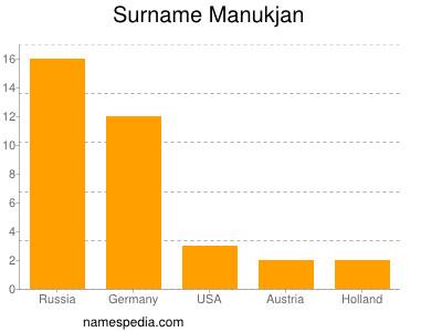 Surname Manukjan