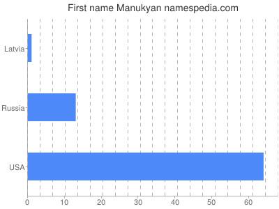 Given name Manukyan