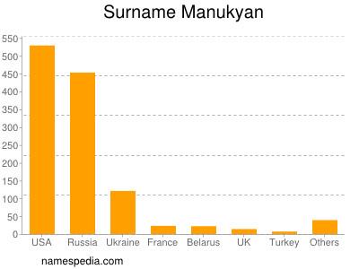 Surname Manukyan