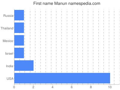 Given name Manun