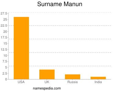 Surname Manun