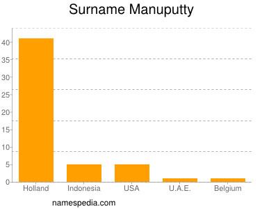 Surname Manuputty