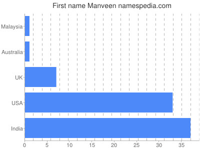Given name Manveen