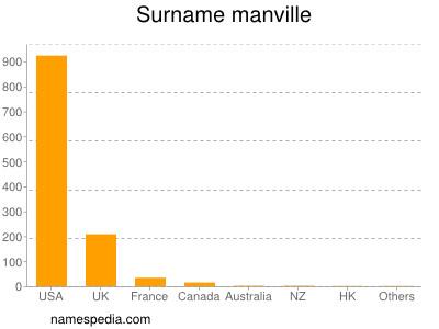 Surname Manville