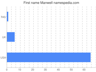 Given name Manwell