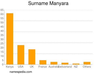 Surname Manyara