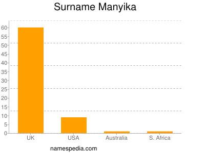 Surname Manyika