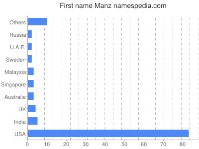 Given name Manz