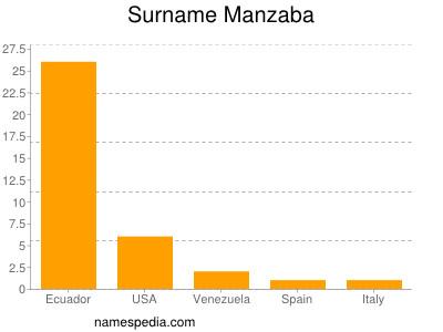 Surname Manzaba