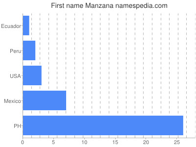 Given name Manzana