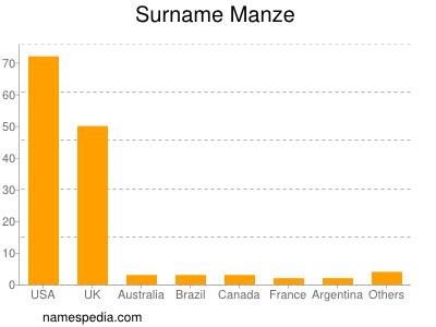 Surname Manze
