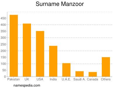 Surname Manzoor