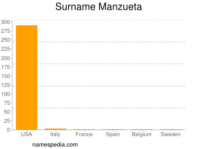 Surname Manzueta